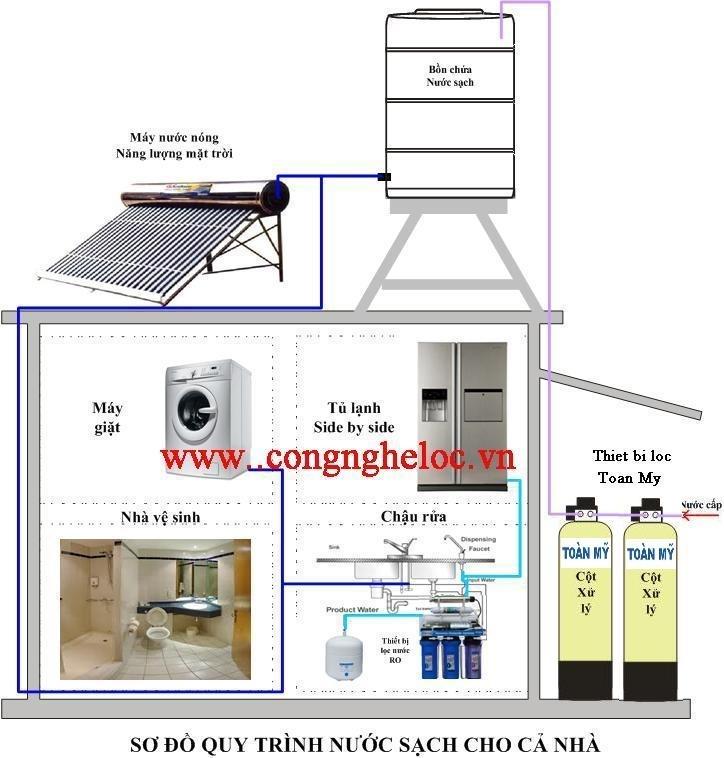 Bộ lọc nước máy 2 bình Toàn Mỹ LM - 04AB